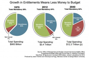 Growth in entitlements means less money for budgets